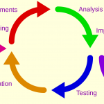 Is Agile limited to Development projects - 3E Software Solutions