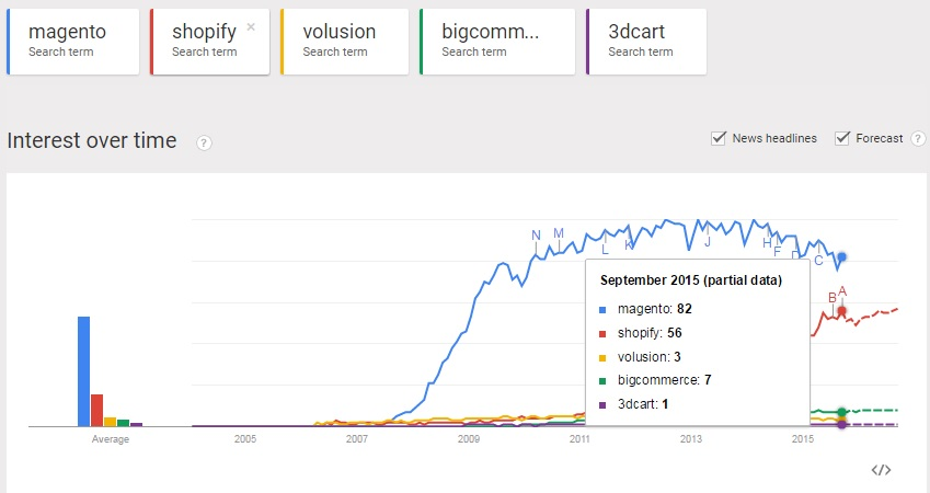 Best eCommerce Platform – Why is Magento on top?