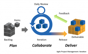 Bootstrap Agile with Agile - 3E Software Solutions