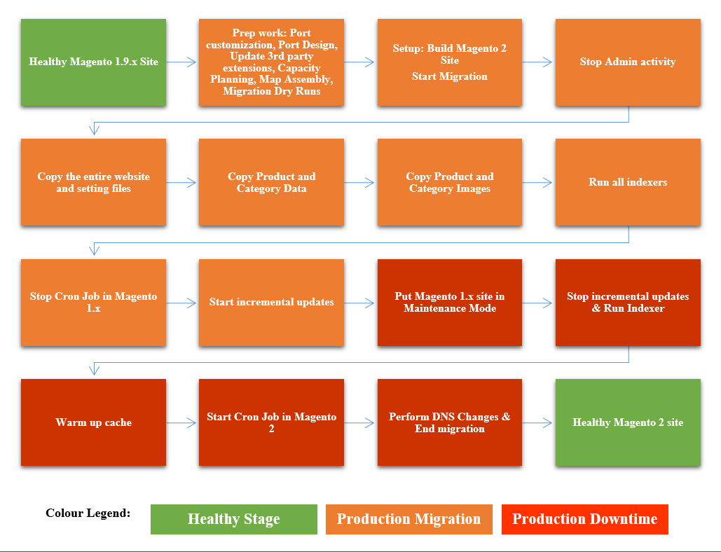 Magento 2 Migration flow chart