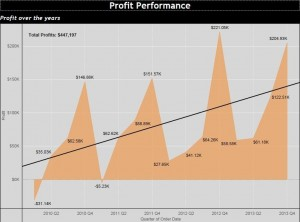 Tableau - How it helps Businesses Analyse their Data - 3E Software Solutions