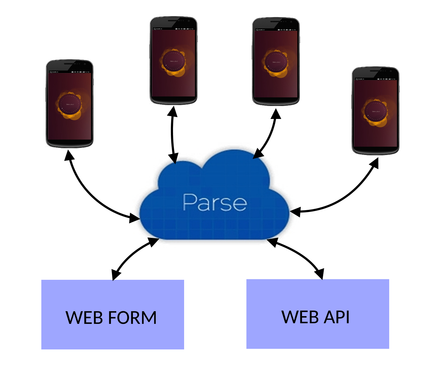 Productive Android Development – Making use of BaaS