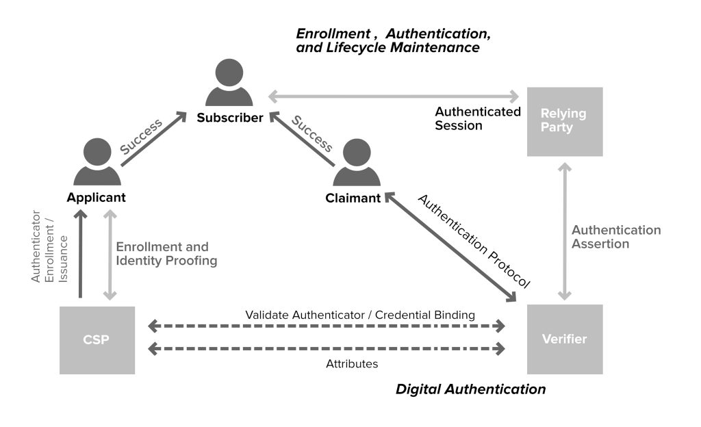 User key authentication
