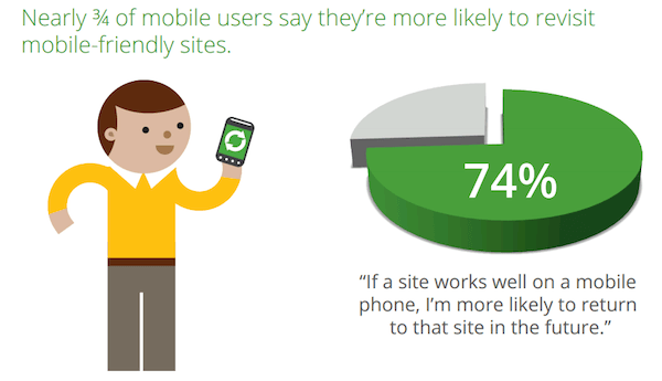 mobile friendly, responsive design data